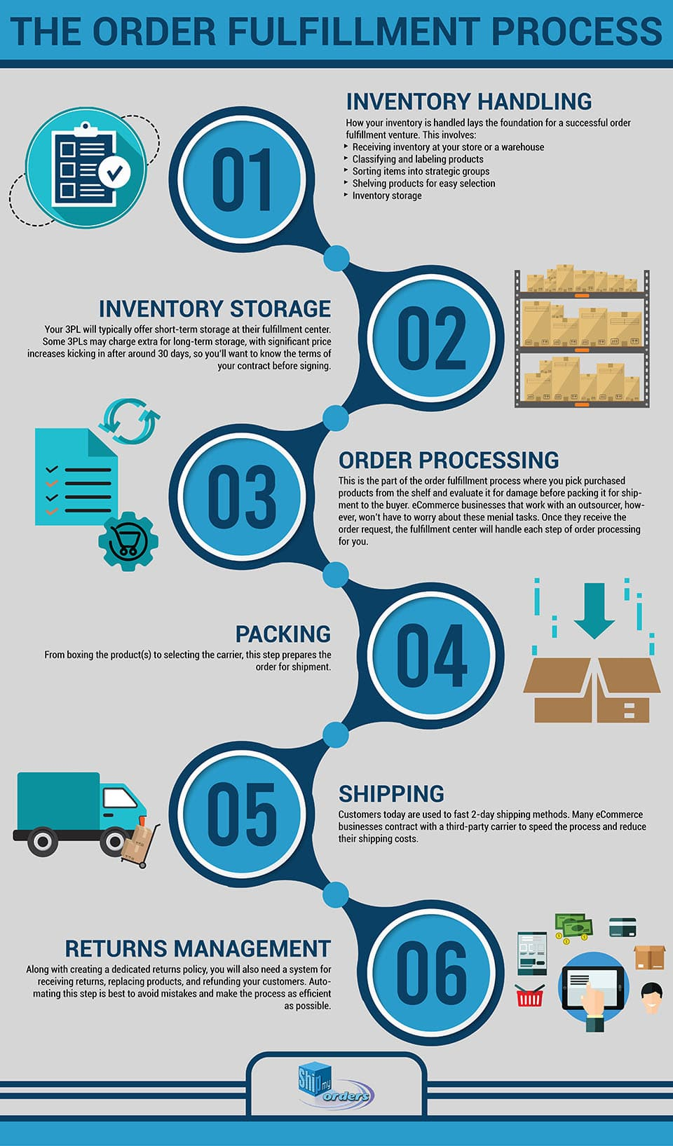 Order Fulfillment Process infographic